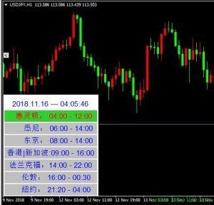 外汇市场交易时间指标