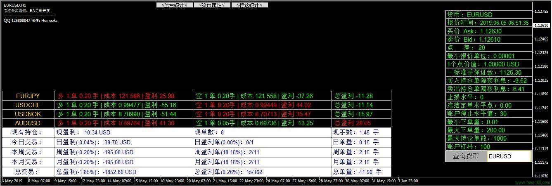 交易盈亏与持仓统计指标2.0版本