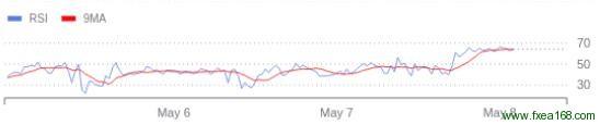 RSI和移动平均线MA结合