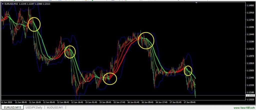 均线布林带交易系统第一浪信号