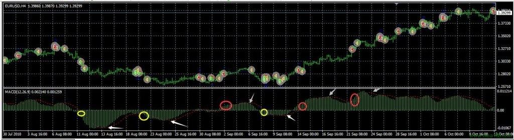 单线MACD EA交易信号图解