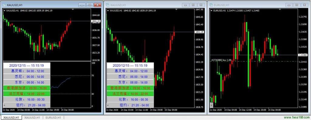全球主要外汇市场交易时间指标