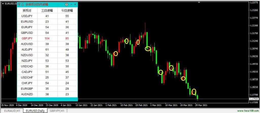 多货币对日内波幅指标